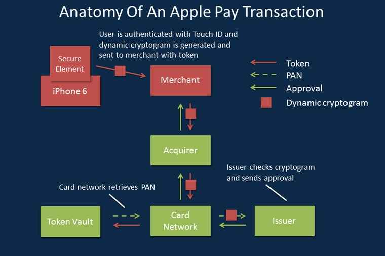 Токены Apple Pay